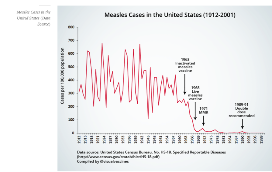 dissolving illusions disease vaccines and the forgotten history